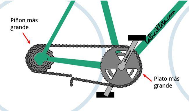 Al unir la cadena determinas el espacio que sobra y que debes cortar con el troncha-cadena. Imagen: La Bicikleta