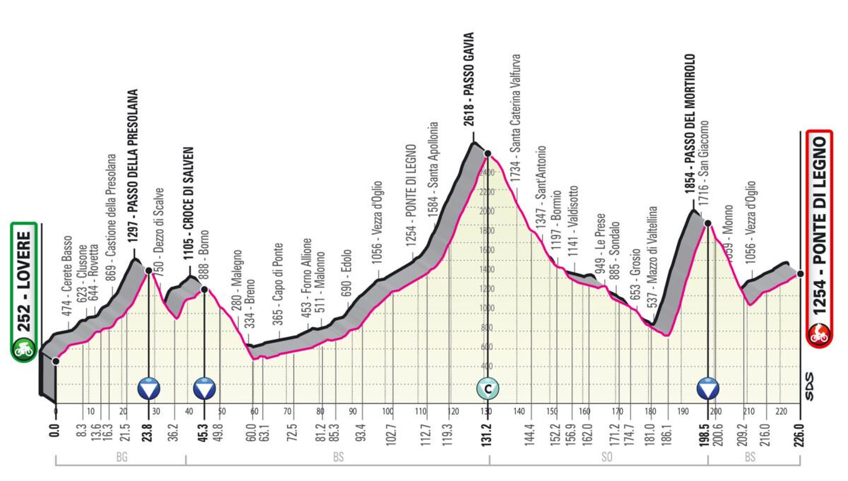 Etapa reina del Giro de Italia 2019
