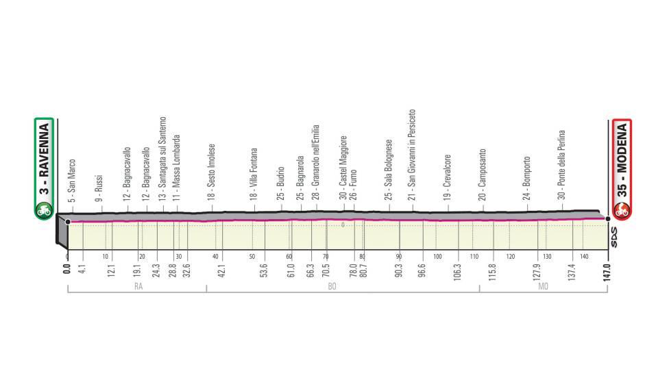 Giro 102