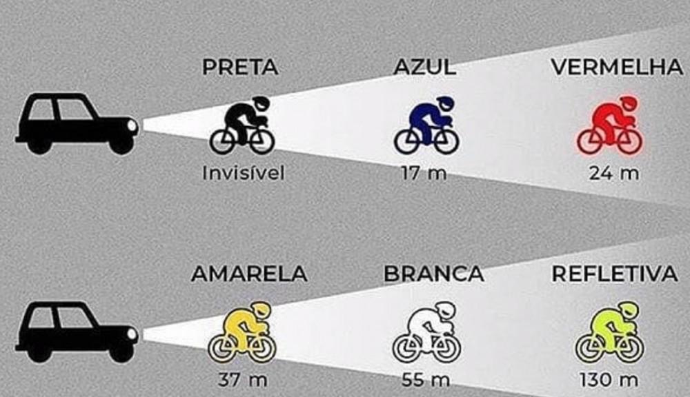 Qué tan visible es un ciclista según su uniforme