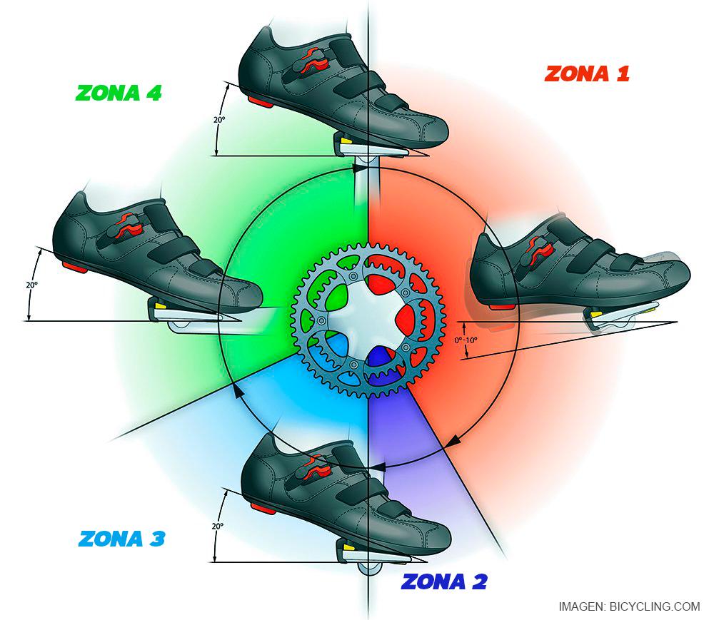 Cómo pedalear para prevenir lesión en tendón de Aquiles