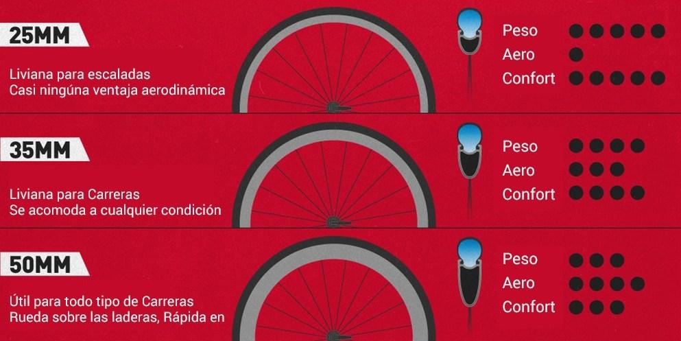 Perfil de rueda de bicicleta de ruta