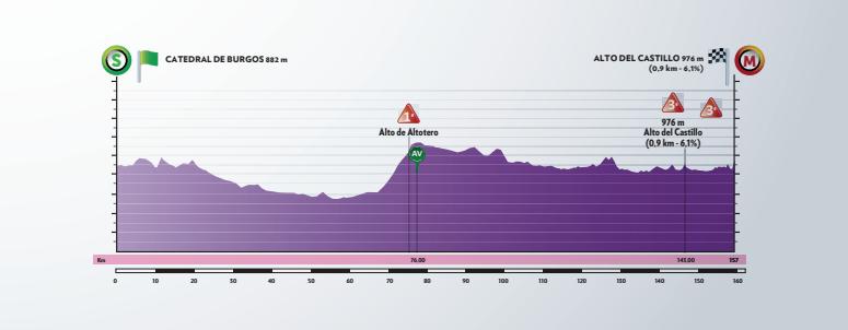 Etapa 1 Vuelta a Burgos