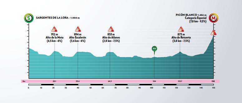 Etapa 3 de la Vuelta a Burgos