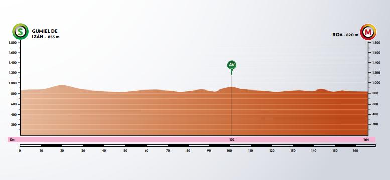 Etapa 4 de la Vuelta a Burgos