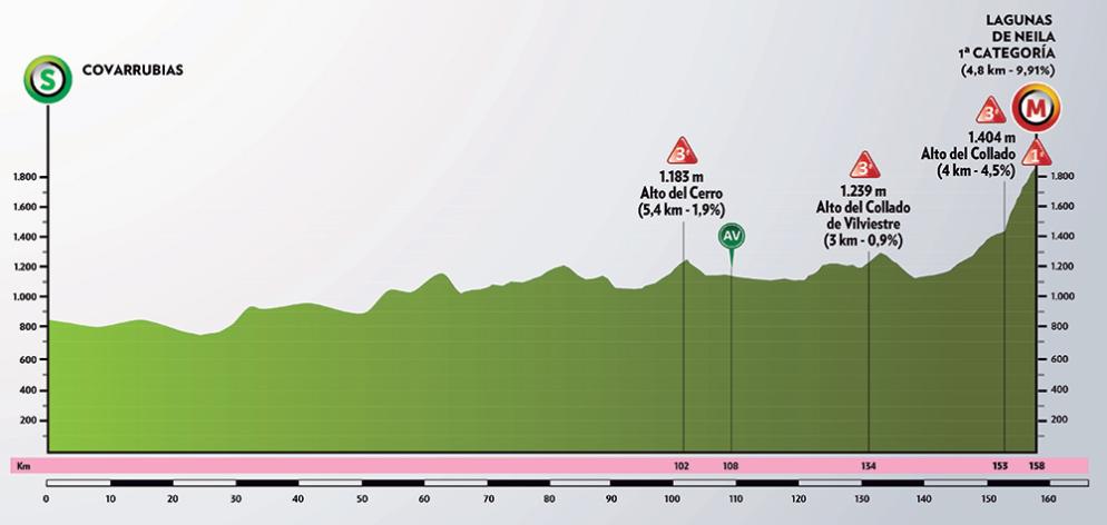 Vuelta a Burgos 2020