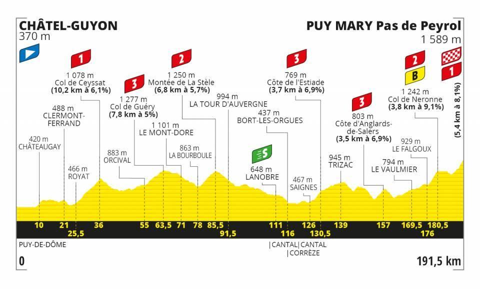 El Tour de France calienta motores