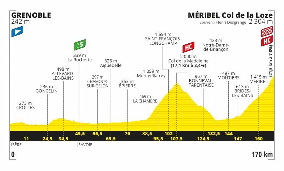 Etapa 17 Tour de France