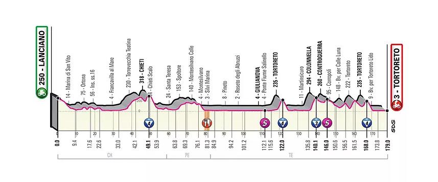 El Giro de Italia 103