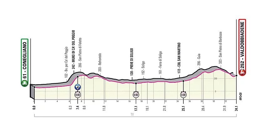Segunda crono en el Giro de Italia