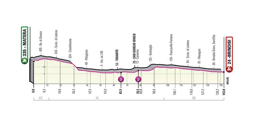 El Giro de Italia 2020