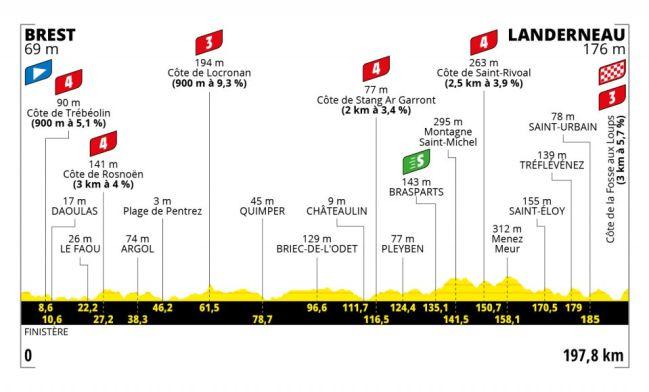 Etapa 1 Tour de France